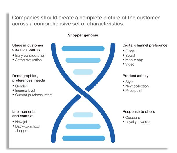 Cracking the digital-shopper genome