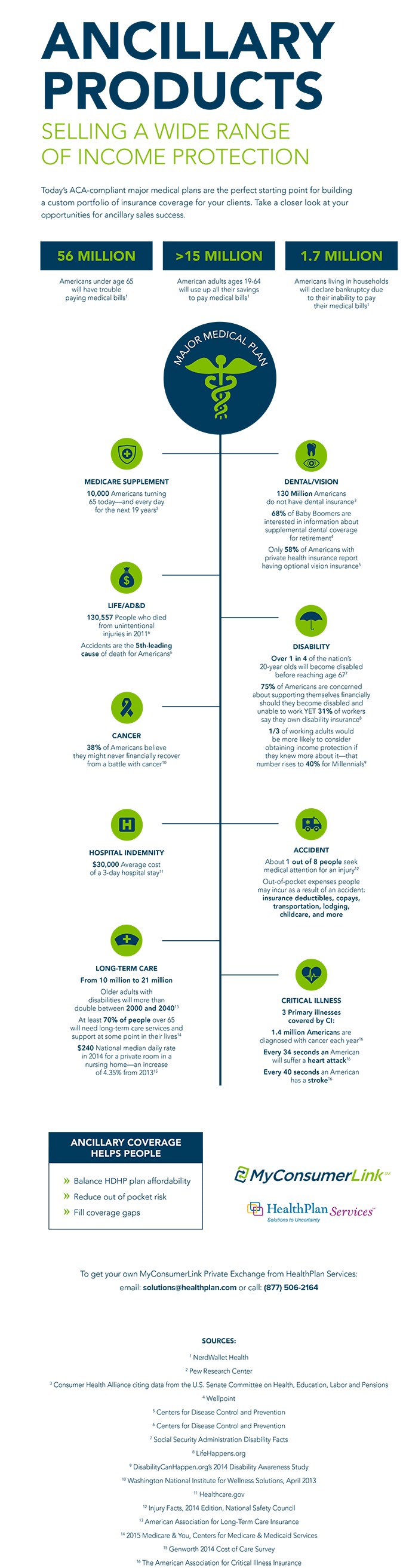 Ancillary-Infographic