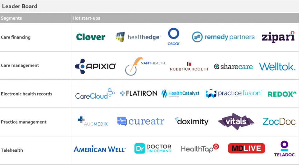 Everest Group Names Top 25 Healthcare Start-Ups of 2016